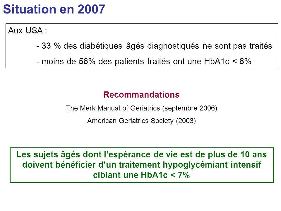 Situation en 2007 Aux USA : - 33 % des diabétiques âgés diagnostiqués ne sont pas traités. - moins de 56% des patients traités ont une HbA1c < 8%
