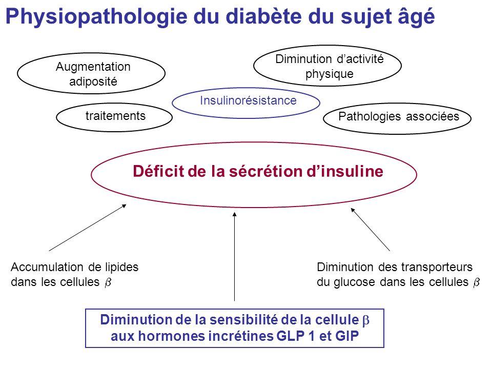 Déficit de la sécrétion d'insuline