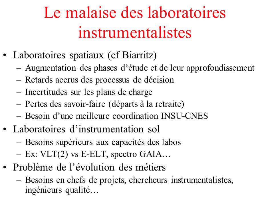 Le malaise des laboratoires instrumentalistes