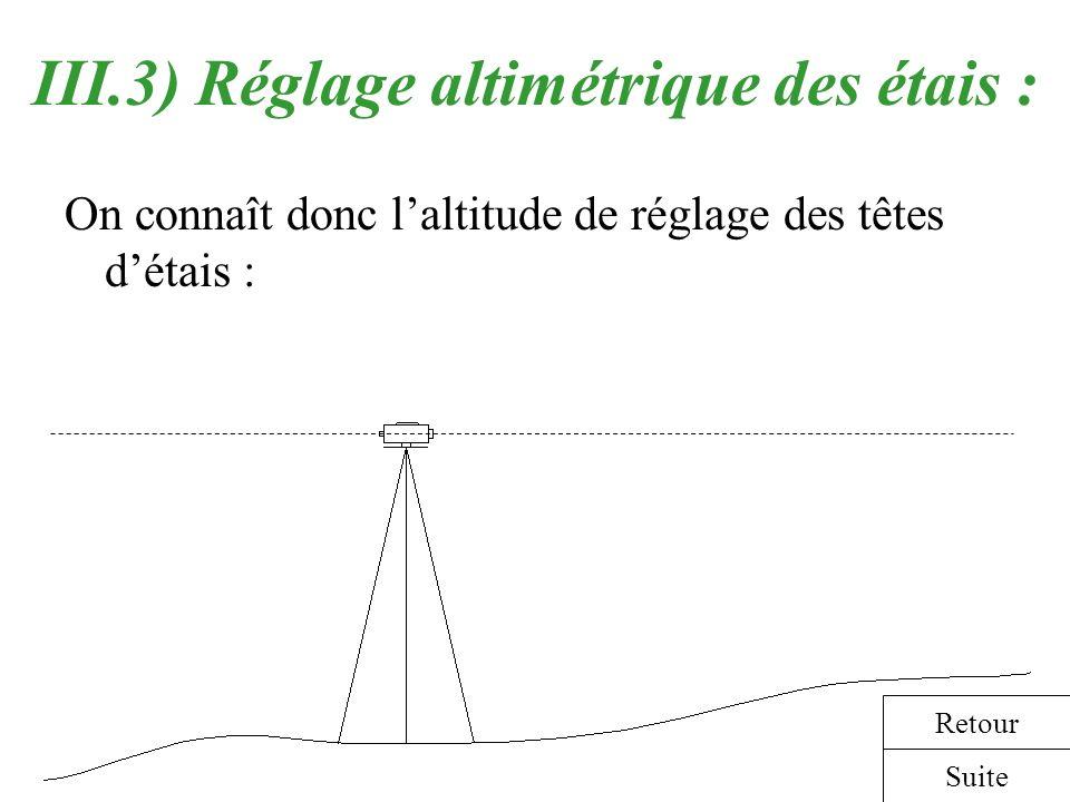 III.3) Réglage altimétrique des étais :