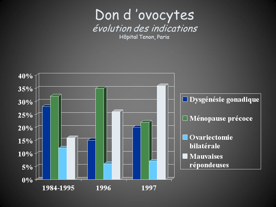 Don d 'ovocytes évolution des indications Hôpital Tenon, Paris