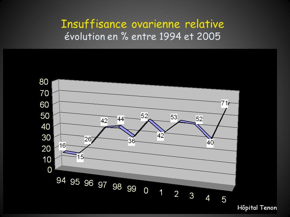 Insuffisance ovarienne relative évolution en % entre 1994 et 2005