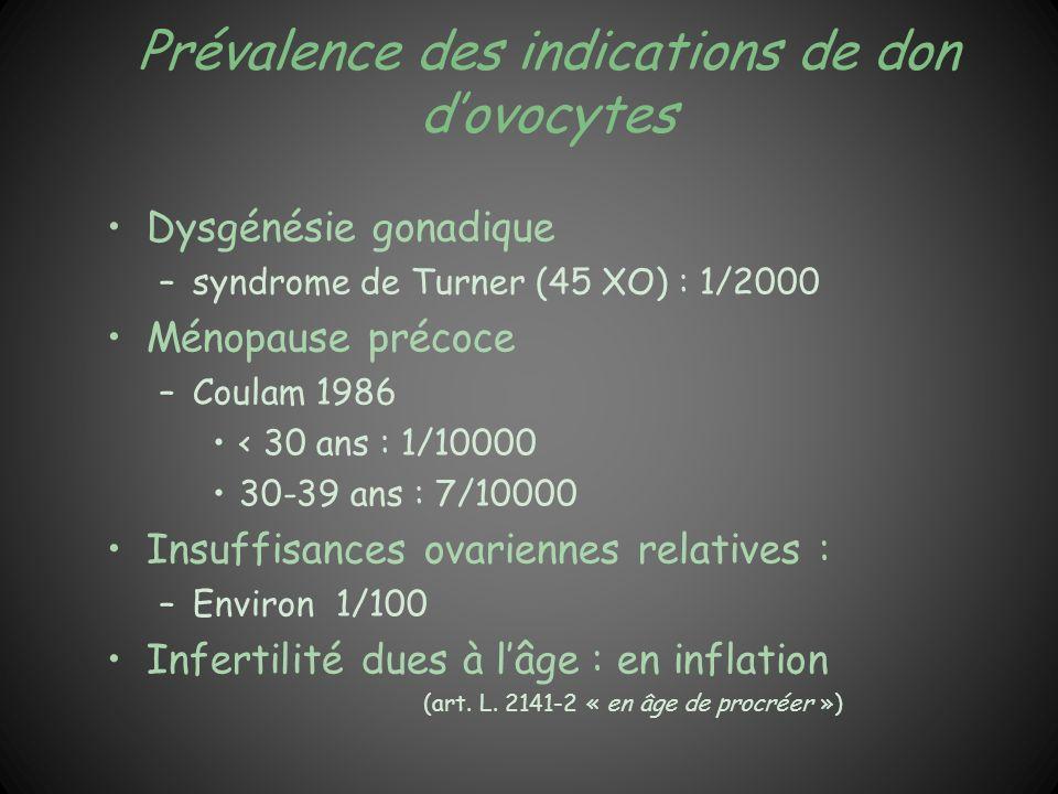 Prévalence des indications de don d'ovocytes