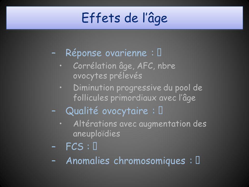 Effets de l'âge Réponse ovarienne : ⬊ Qualité ovocytaire : ⬊ FCS : ⬈