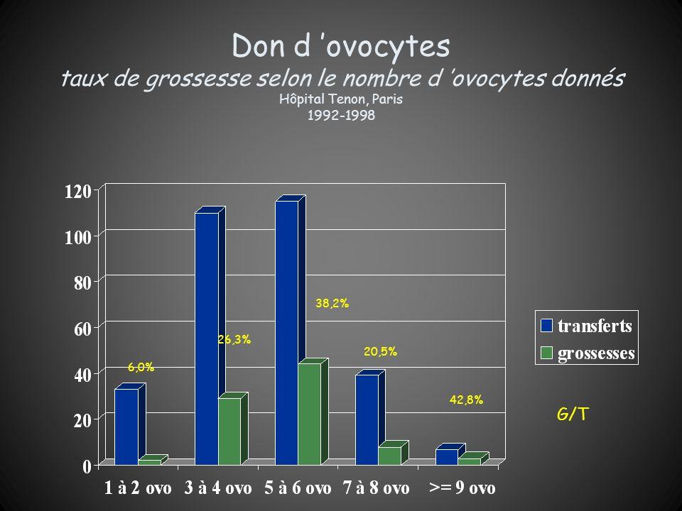 Don d 'ovocytes taux de grossesse selon le nombre d 'ovocytes donnés Hôpital Tenon, Paris 1992-1998