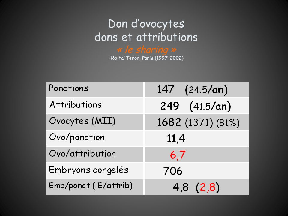 Don d'ovocytes dons et attributions « le sharing » Hôpital Tenon, Paris (1997-2002)