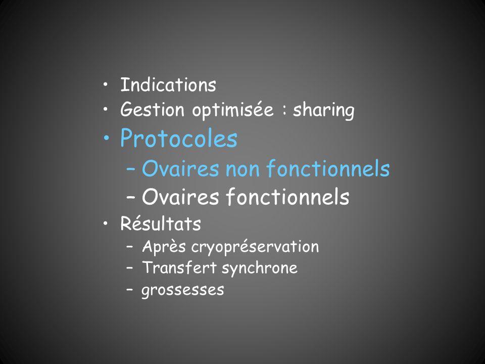 Protocoles Ovaires non fonctionnels Ovaires fonctionnels Indications