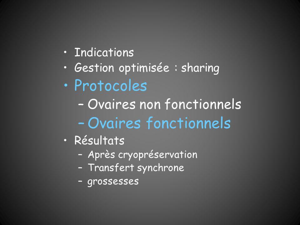 Protocoles Ovaires fonctionnels Ovaires non fonctionnels Indications
