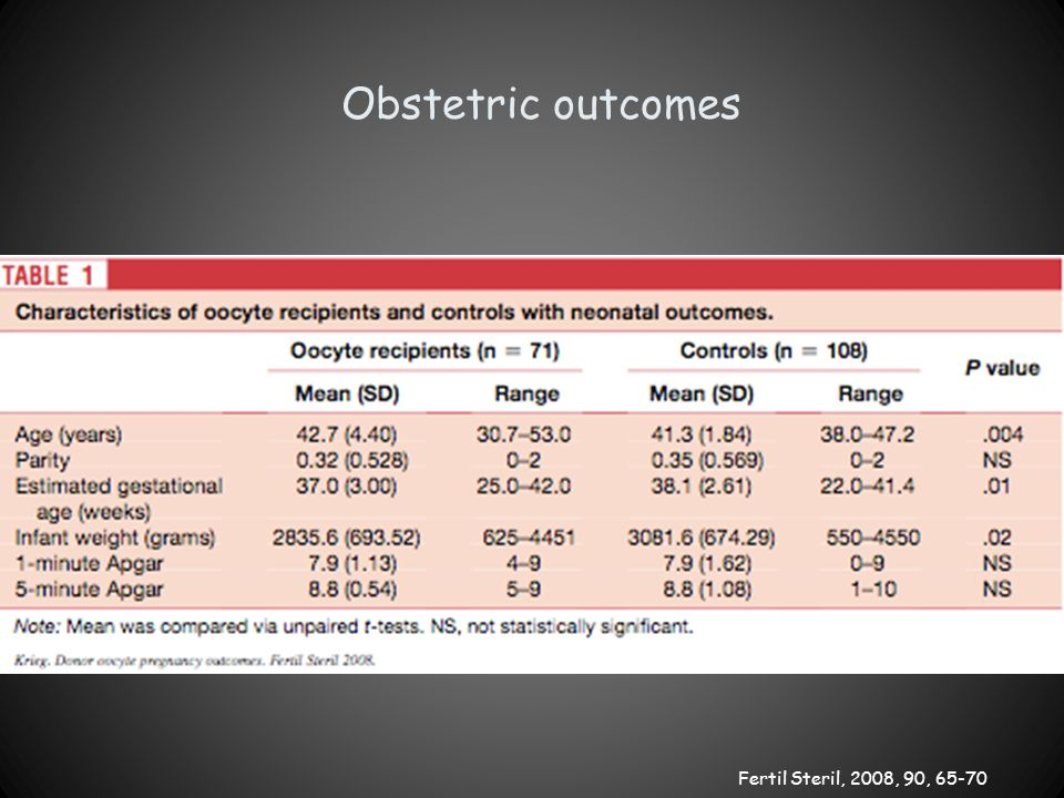 Obstetric outcomes Fertil Steril, 2008, 90, 65-70