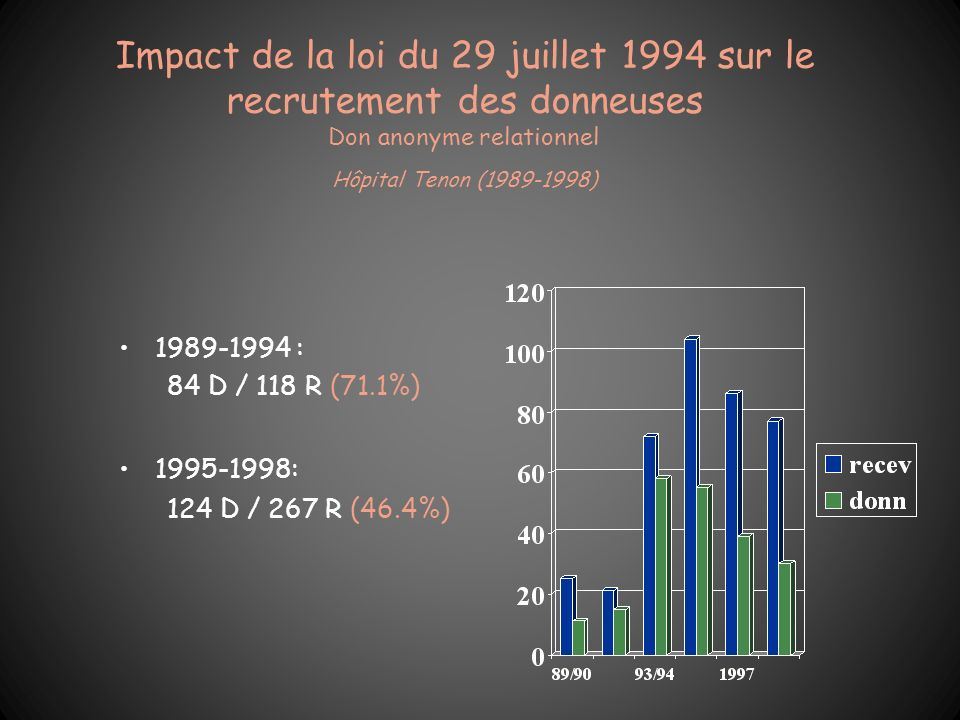 Impact de la loi du 29 juillet 1994 sur le recrutement des donneuses Don anonyme relationnel Hôpital Tenon (1989-1998)