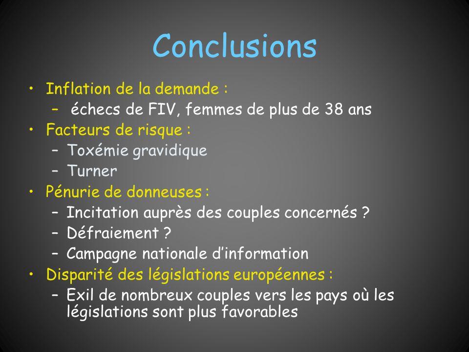 Conclusions Inflation de la demande :