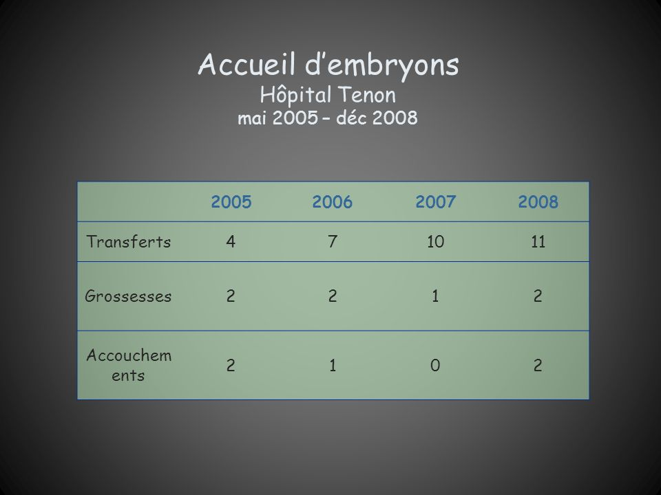 Accueil d'embryons Hôpital Tenon mai 2005 – déc 2008