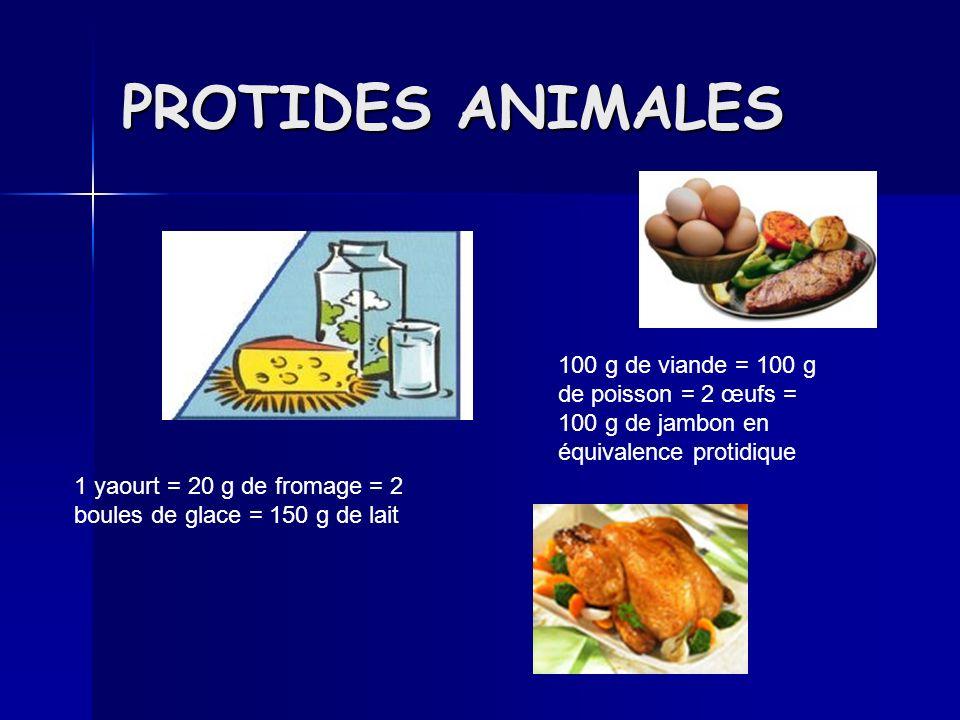 PROTIDES ANIMALES 100 g de viande = 100 g de poisson = 2 œufs = 100 g de jambon en équivalence protidique.