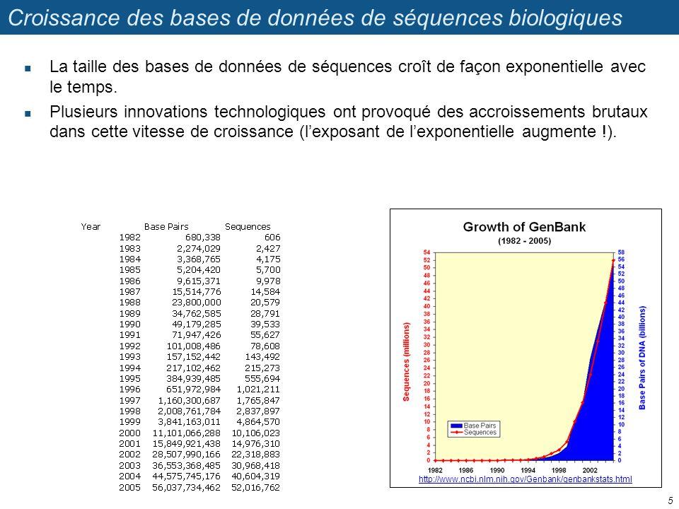 Croissance des bases de données de séquences biologiques