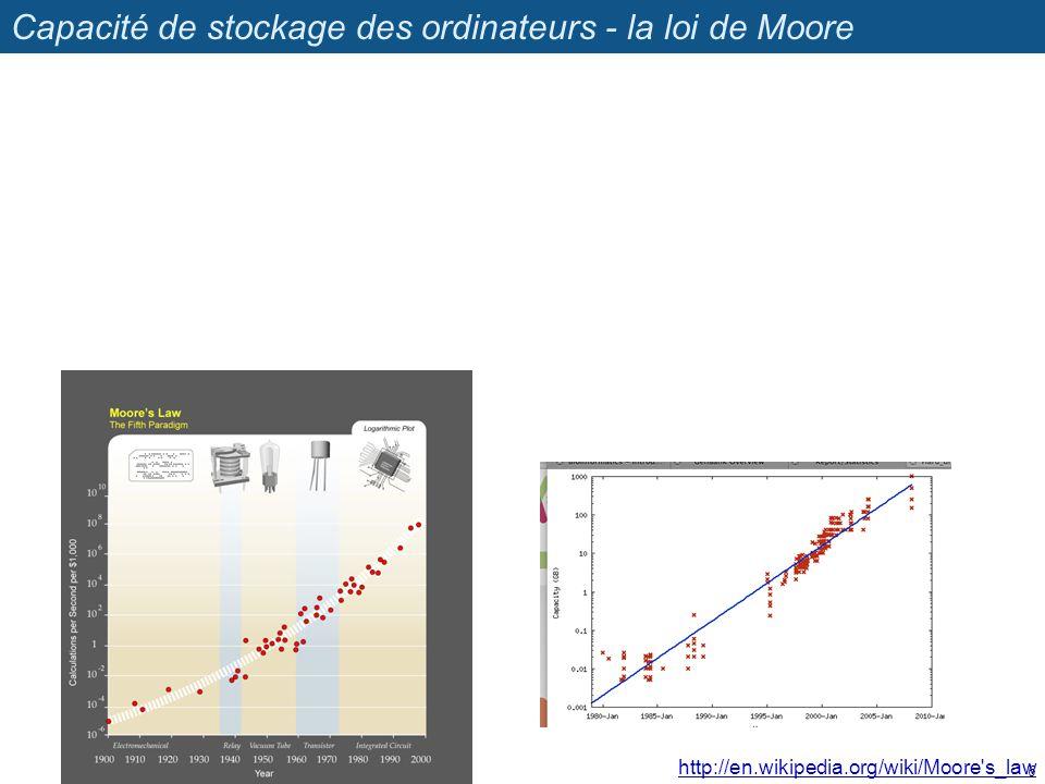 Capacité de stockage des ordinateurs - la loi de Moore