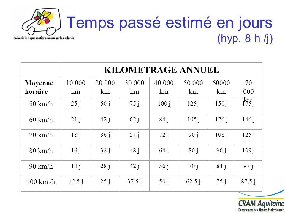 Temps passé estimé en jours (hyp. 8 h /j)