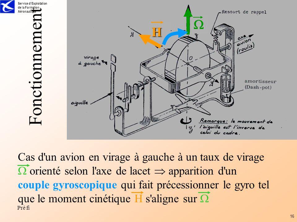 H. Fonctionnement.