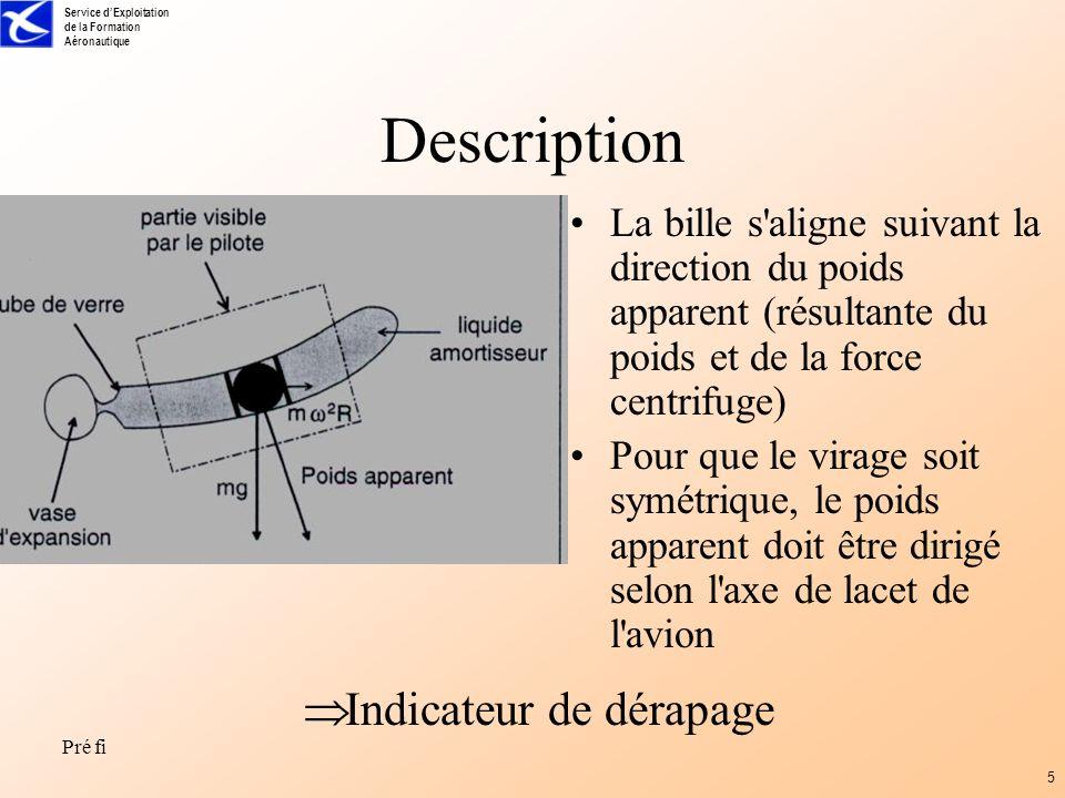 Description Indicateur de dérapage