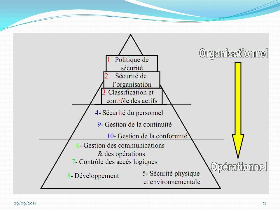 ***ITIL EST ORIENTE MANAGEMENT des ^processus liés à la production , COBIT à la gouvernance du SI