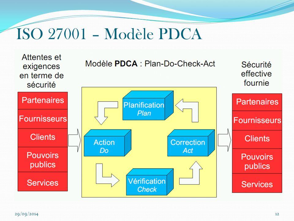 ISO 27001 – Modèle PDCA La norme ISO 27001 suit aussi le modèle PDCA (roue de DEMING) 02/04/2017