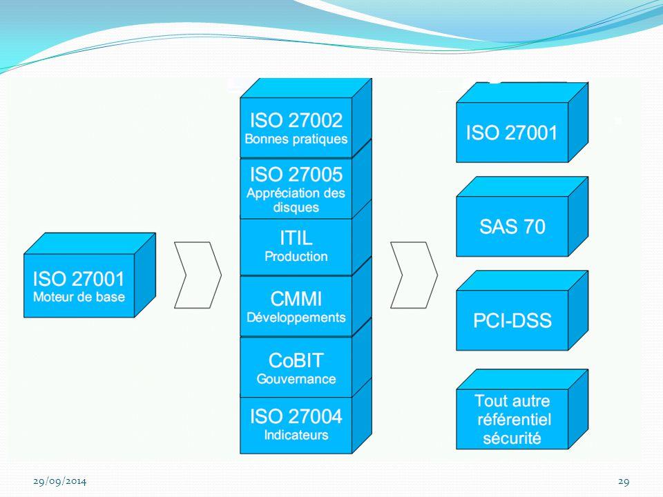 ITIL EST ORIENTE MANAGEMENT des ^processus liés à la production , COBIT à la gouvernance du SI