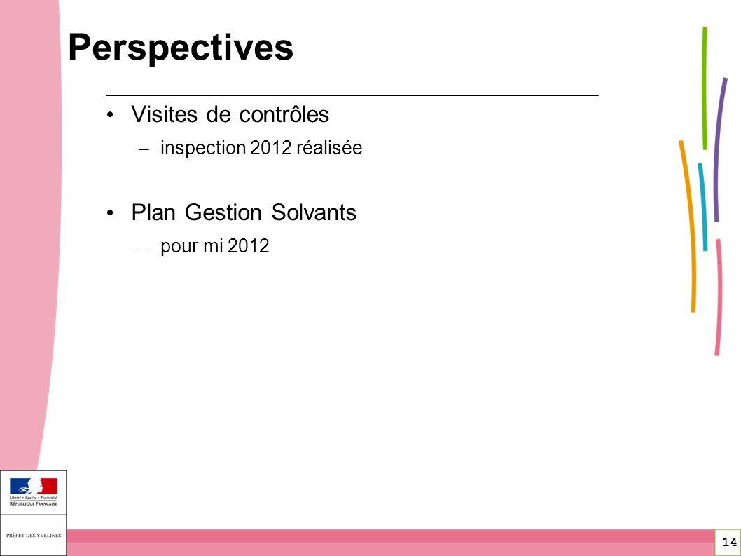 Perspectives Visites de contrôles Plan Gestion Solvants
