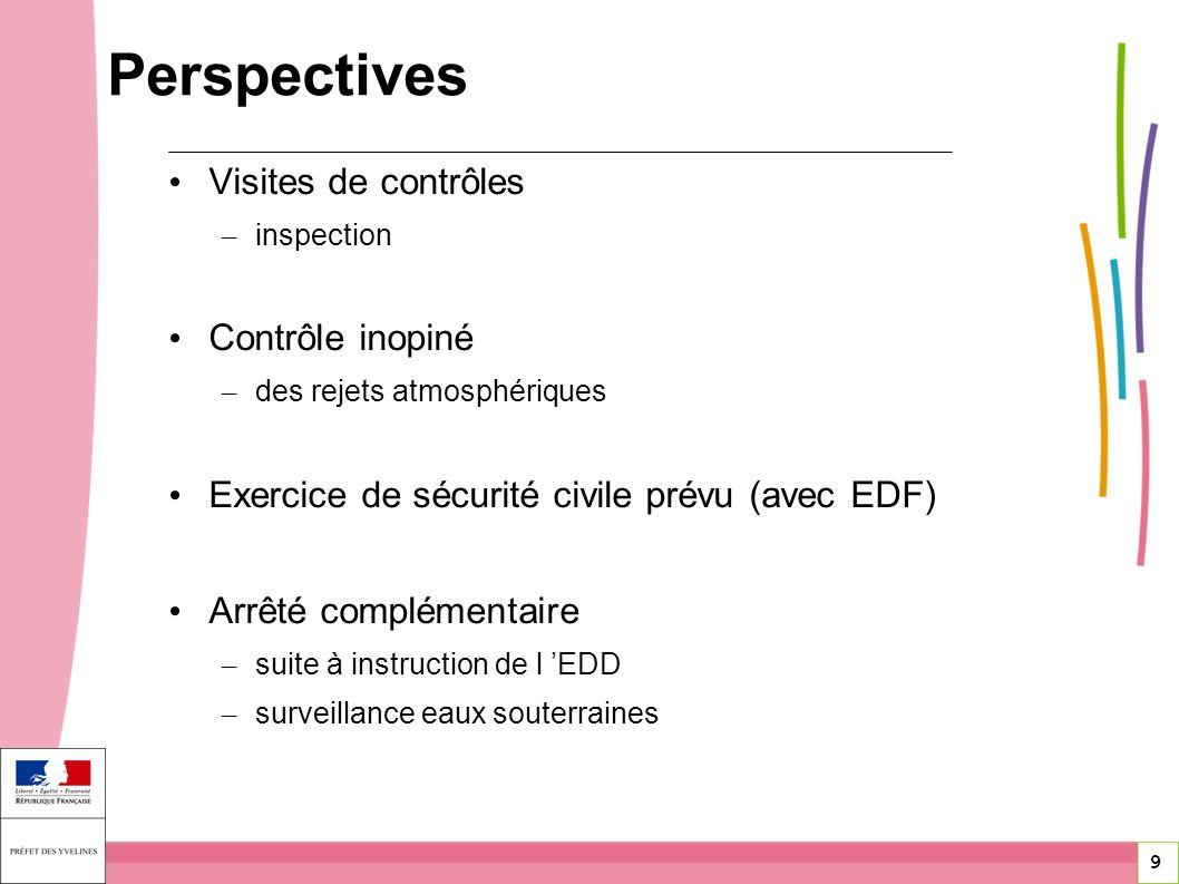 Perspectives Visites de contrôles Contrôle inopiné