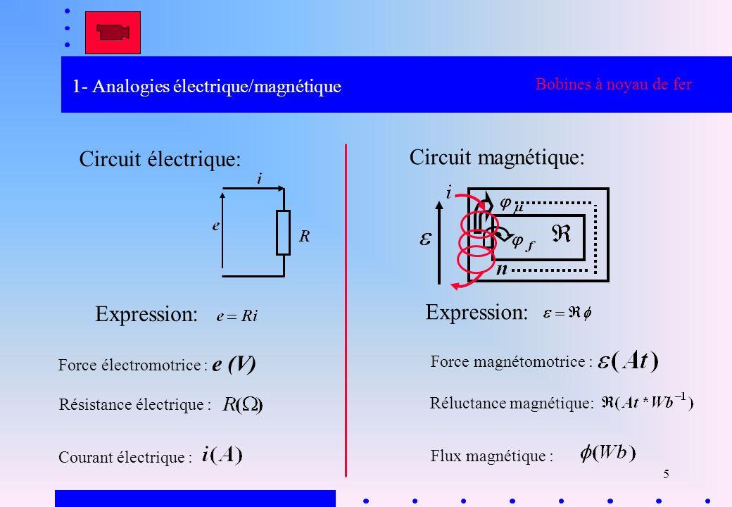 1- Analogies électrique/magnétique