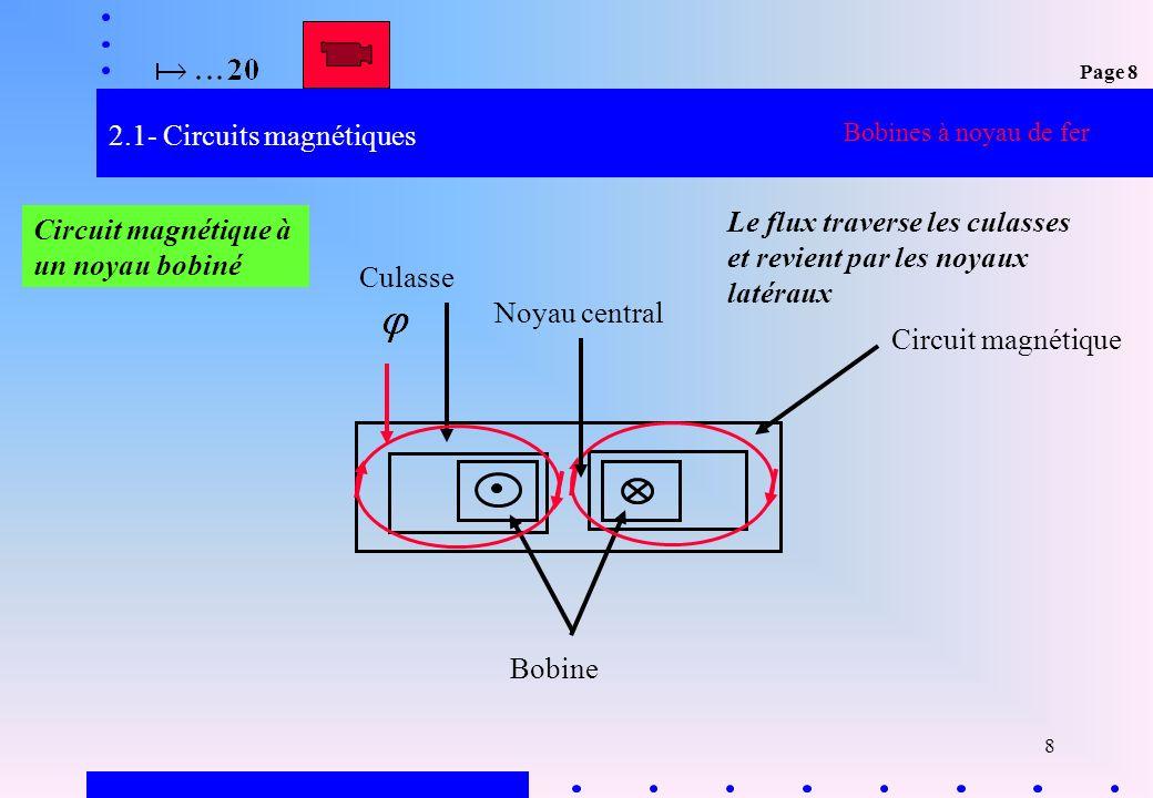 2.1- Circuits magnétiques