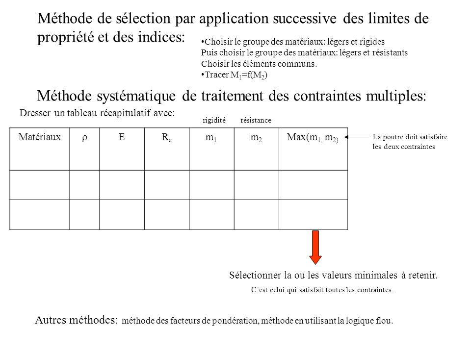 Méthode systématique de traitement des contraintes multiples: