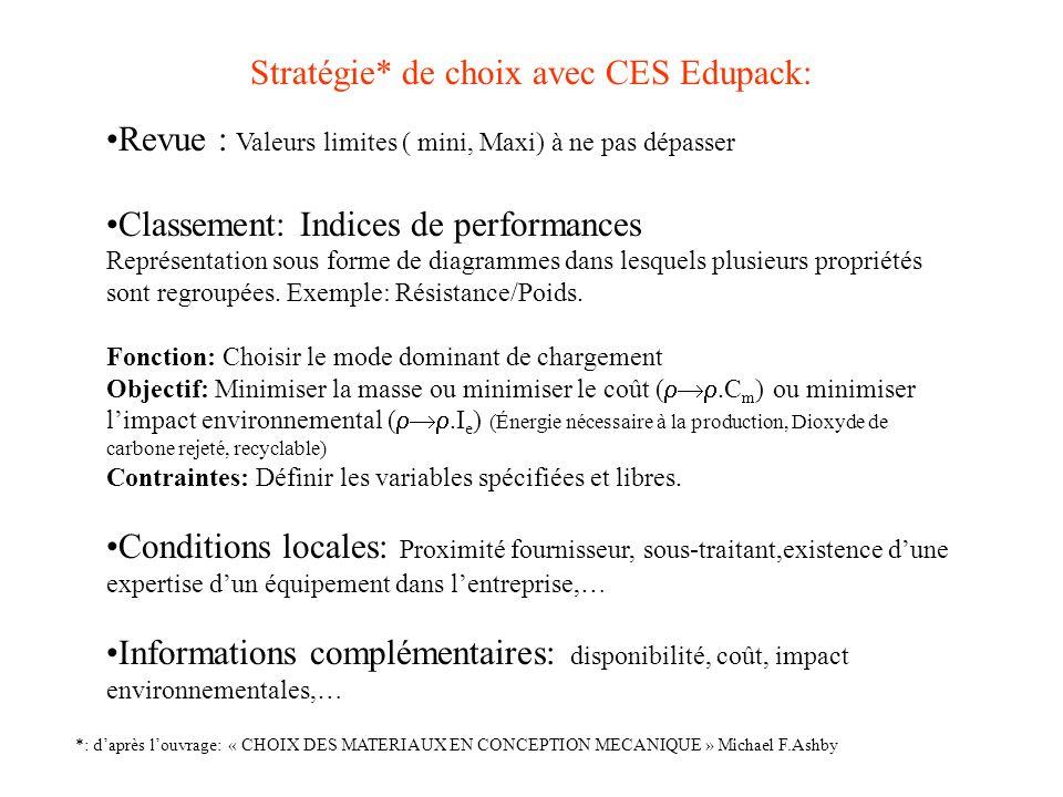 Stratégie* de choix avec CES Edupack: