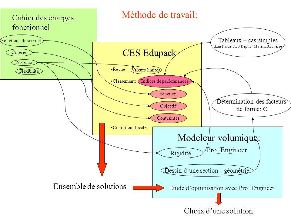 Méthode de travail: CES Edupack Modeleur volumique: Pro_Engineer