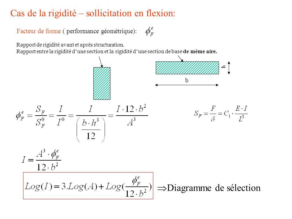 Cas de la rigidité – sollicitation en flexion: