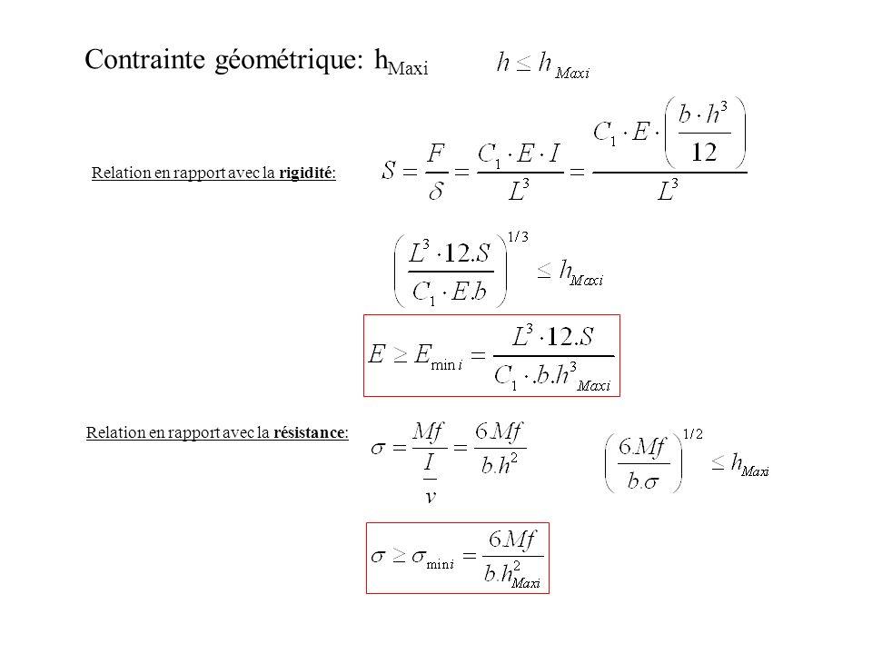 Contrainte géométrique: hMaxi