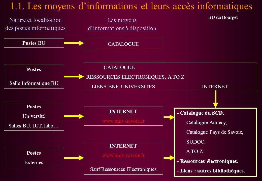 1.1. Les moyens d'informations et leurs accès informatiques