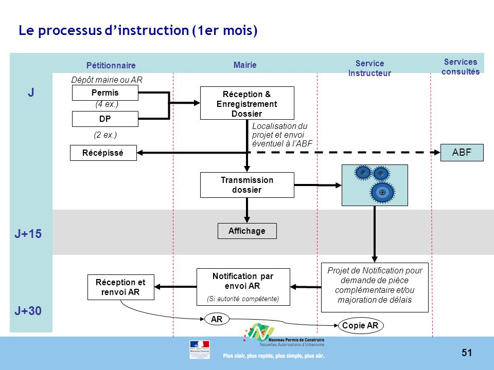 Le processus d'instruction (1er mois)