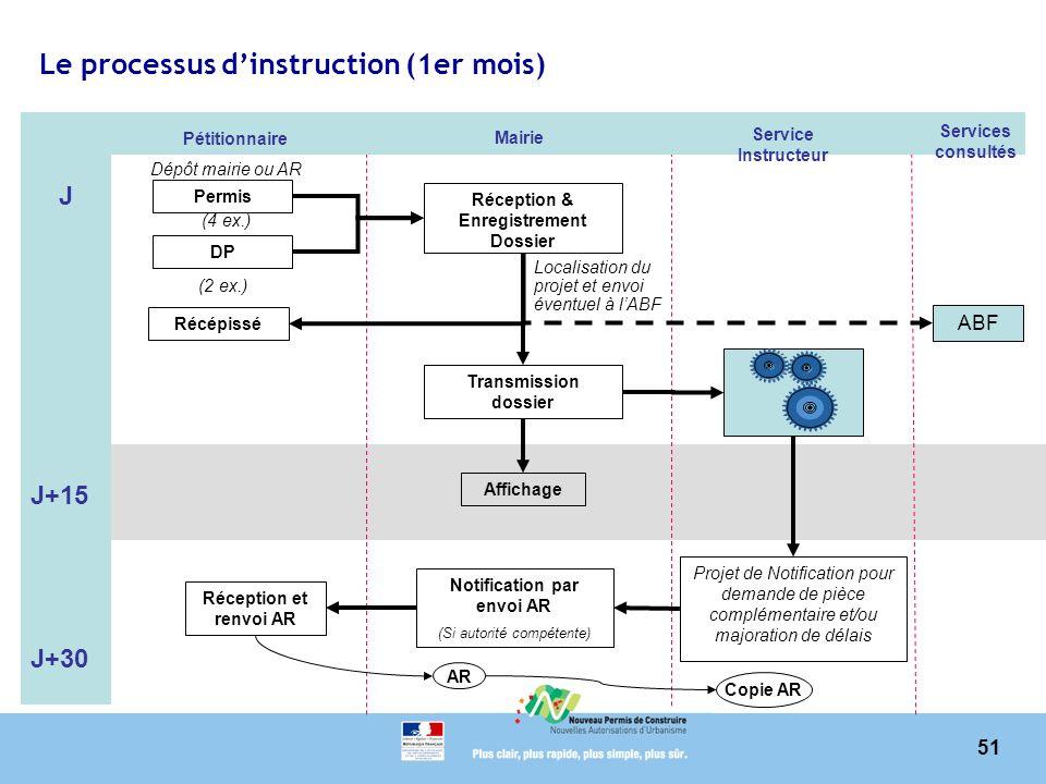 Le processus d'instruction (1er mois)
