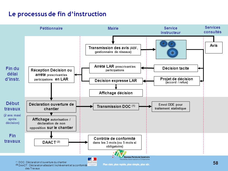 Le processus de fin d'instruction
