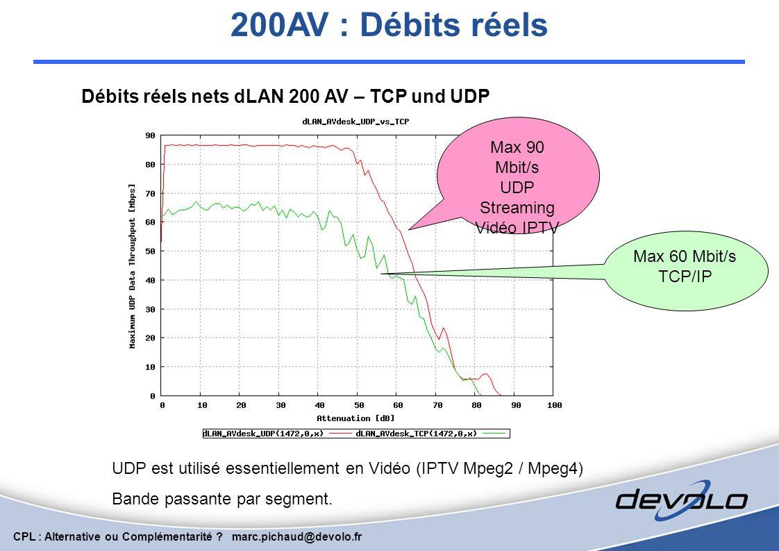 Débits réels nets dLAN 200 AV – TCP und UDP