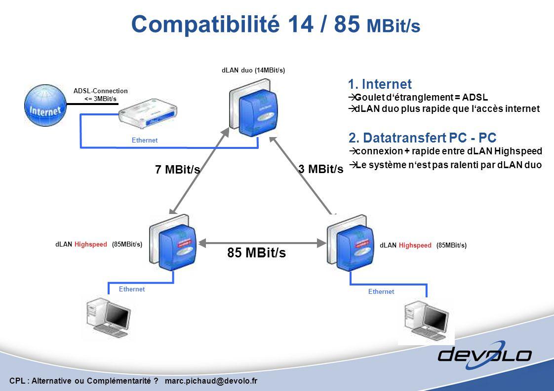 Compatibilité 14 / 85 MBit/s