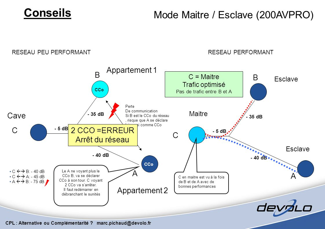 Conseils Mode Maitre / Esclave (200AVPRO) Appartement 1 B B Cave C
