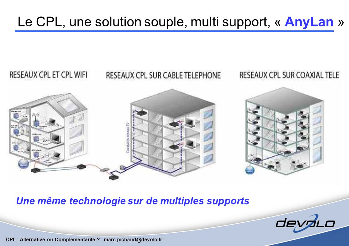 Le CPL, une solution souple, multi support, « AnyLan »