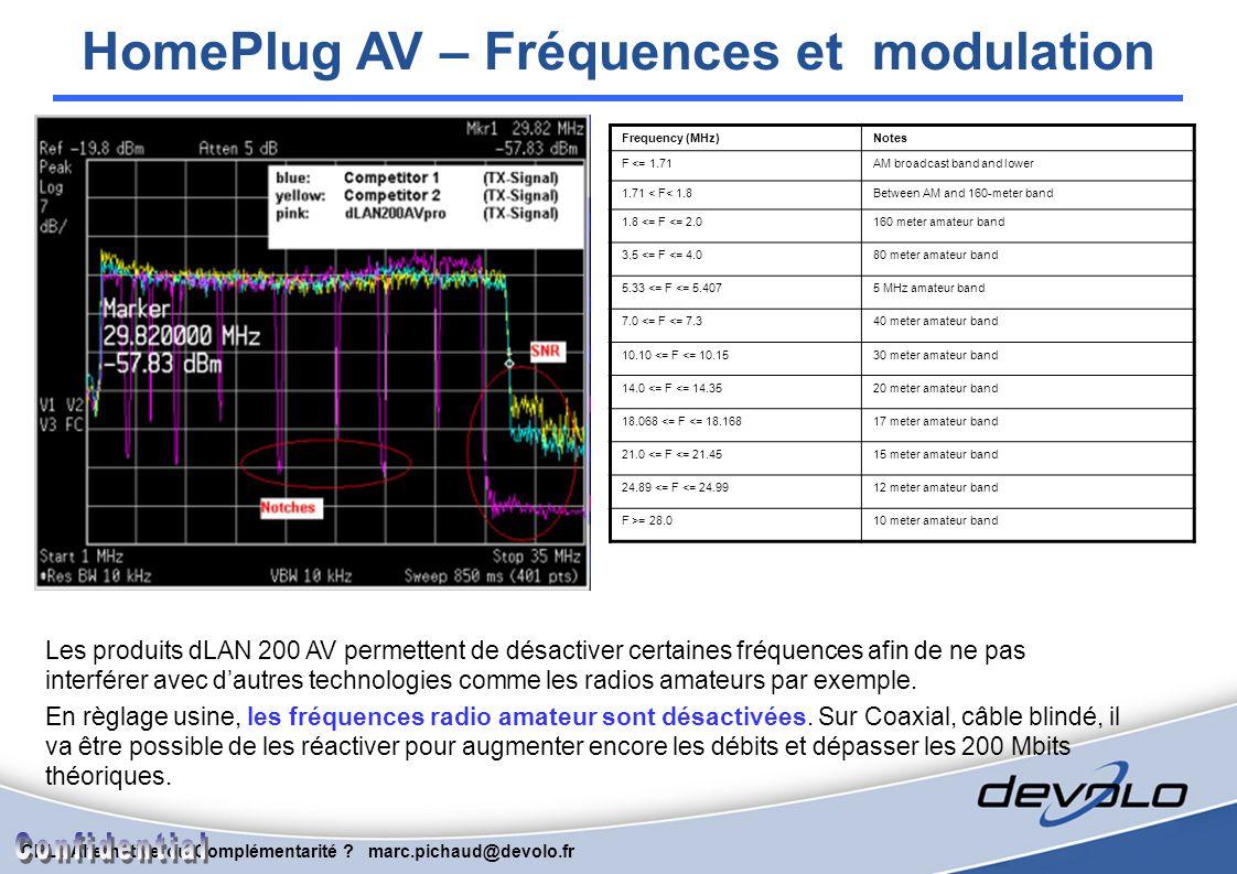 HomePlug AV – Fréquences et modulation