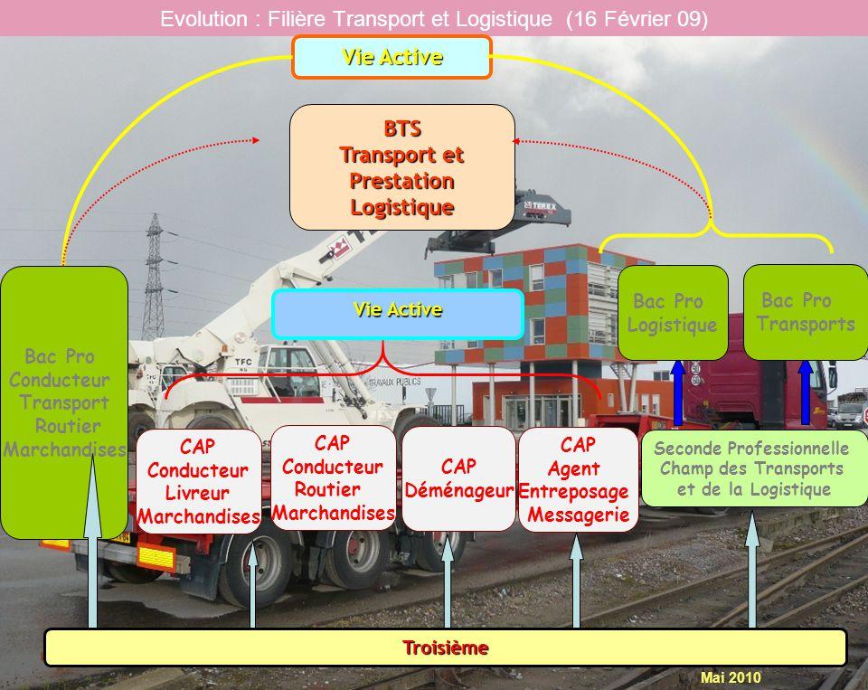 Evolution : Filière Transport et Logistique (16 Février 09)