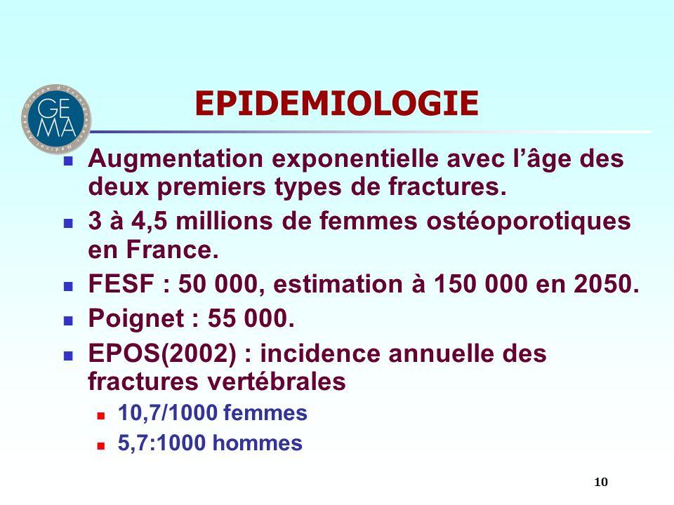 EPIDEMIOLOGIEAugmentation exponentielle avec l'âge des deux premiers types de fractures. 3 à 4,5 millions de femmes ostéoporotiques en France.