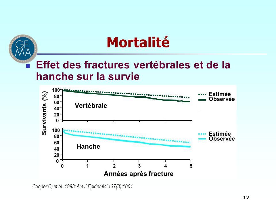 Mortalité Effet des fractures vertébrales et de la hanche sur la survie.