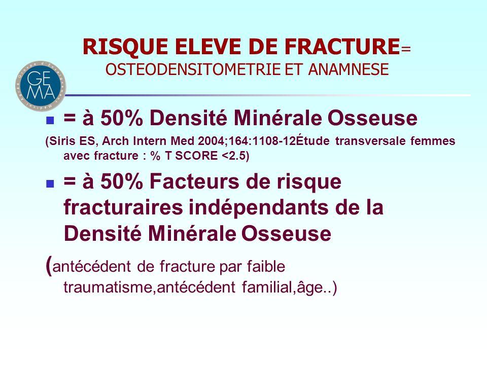 RISQUE ELEVE DE FRACTURE= OSTEODENSITOMETRIE ET ANAMNESE
