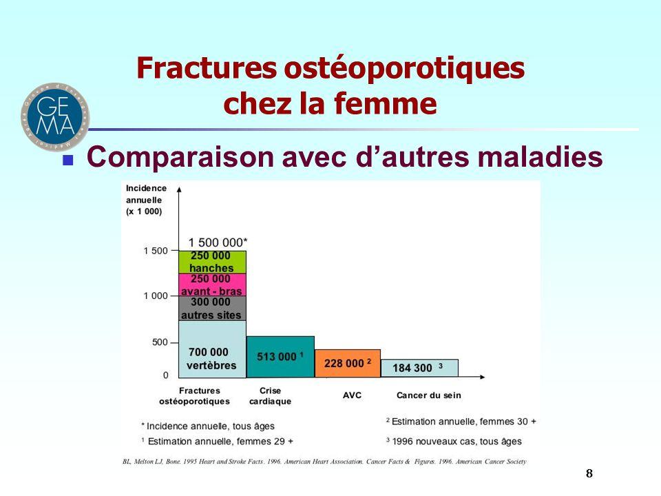 Fractures ostéoporotiques chez la femme