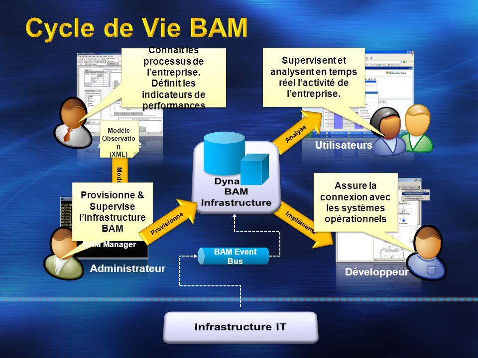 Cycle de Vie BAM Infrastructure IT Analyste Utilisateurs Dynamic BAM