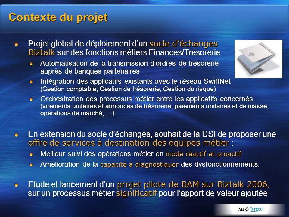 Contexte du projet Projet global de déploiement d'un socle d'échanges Biztalk sur des fonctions métiers Finances/Trésorerie.